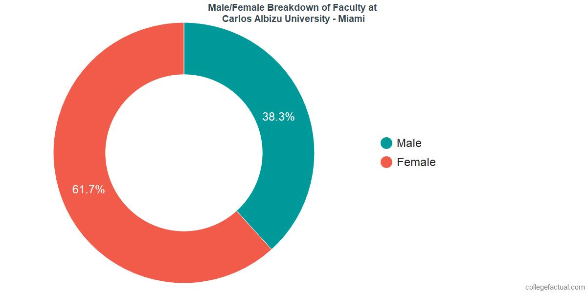 Male/Female Diversity of Faculty at Carlos Albizu University - Miami