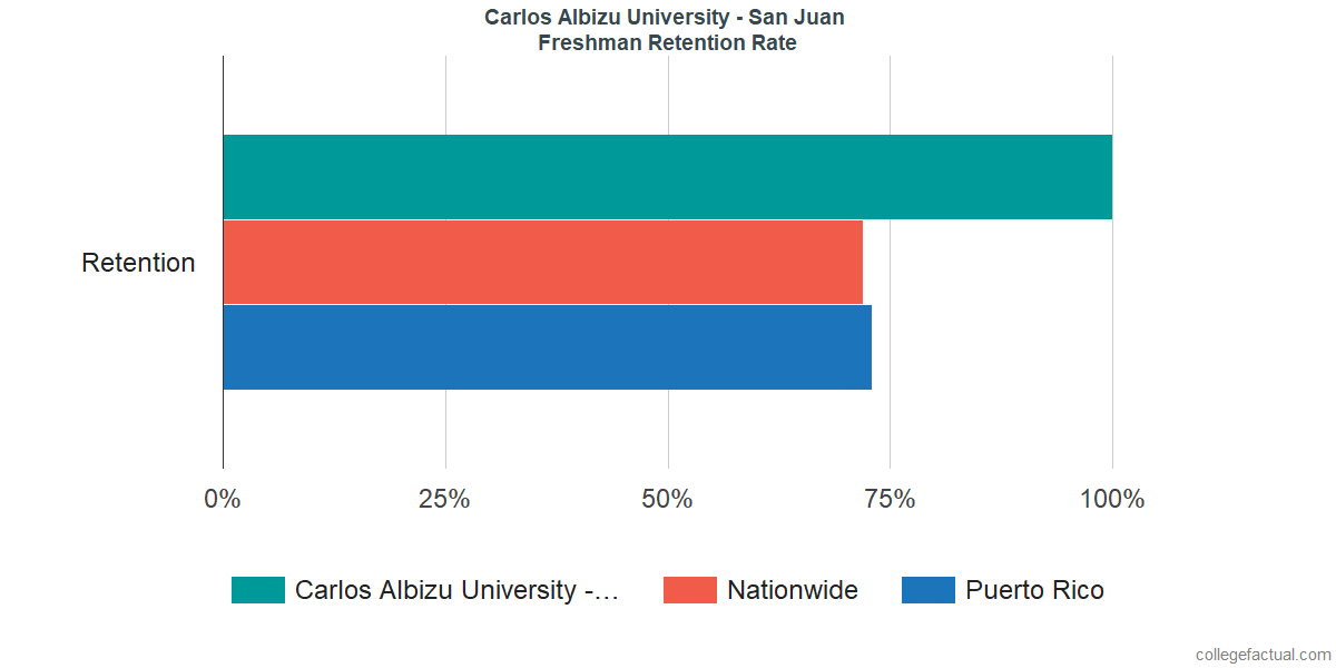 Carlos Albizu University - San JuanFreshman Retention Rate