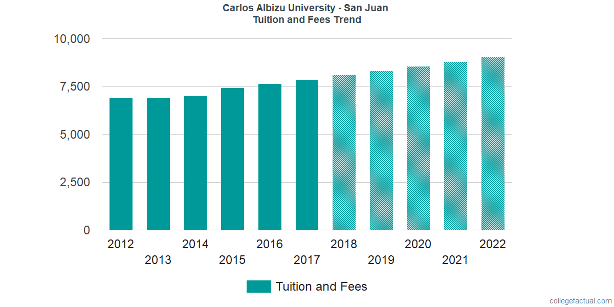 Tuition and Fees Trends at Carlos Albizu University - San Juan