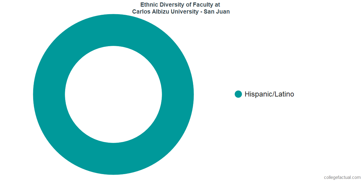 Ethnic Diversity of Faculty at Carlos Albizu University - San Juan