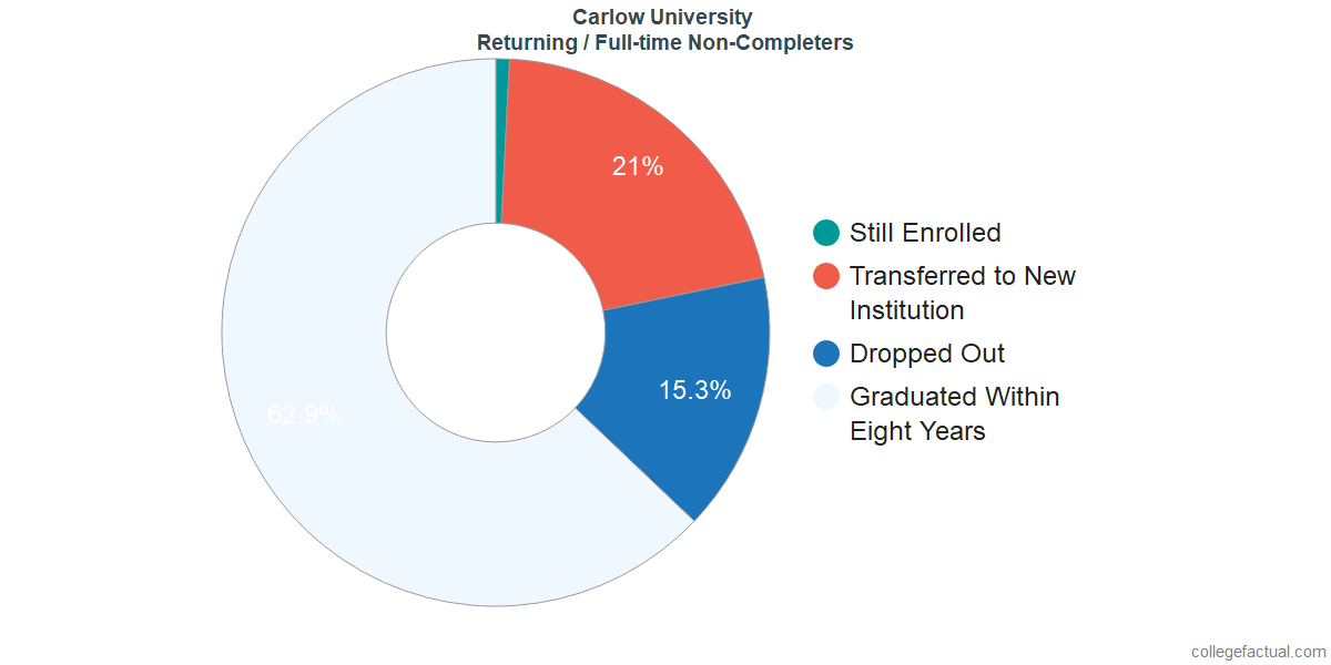 Non-completion rates for returning / full-time students at Carlow University