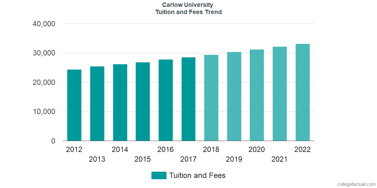 Tuition and Fees Trends at Carlow University