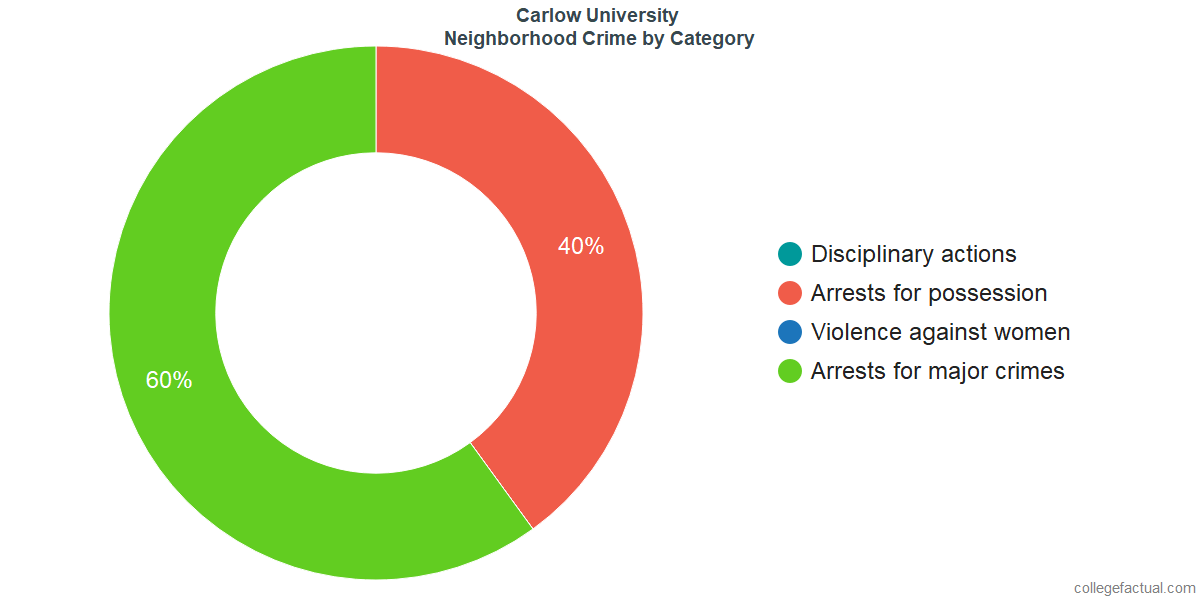 Pittsburgh Neighborhood Crime and Safety Incidents at Carlow University by Category