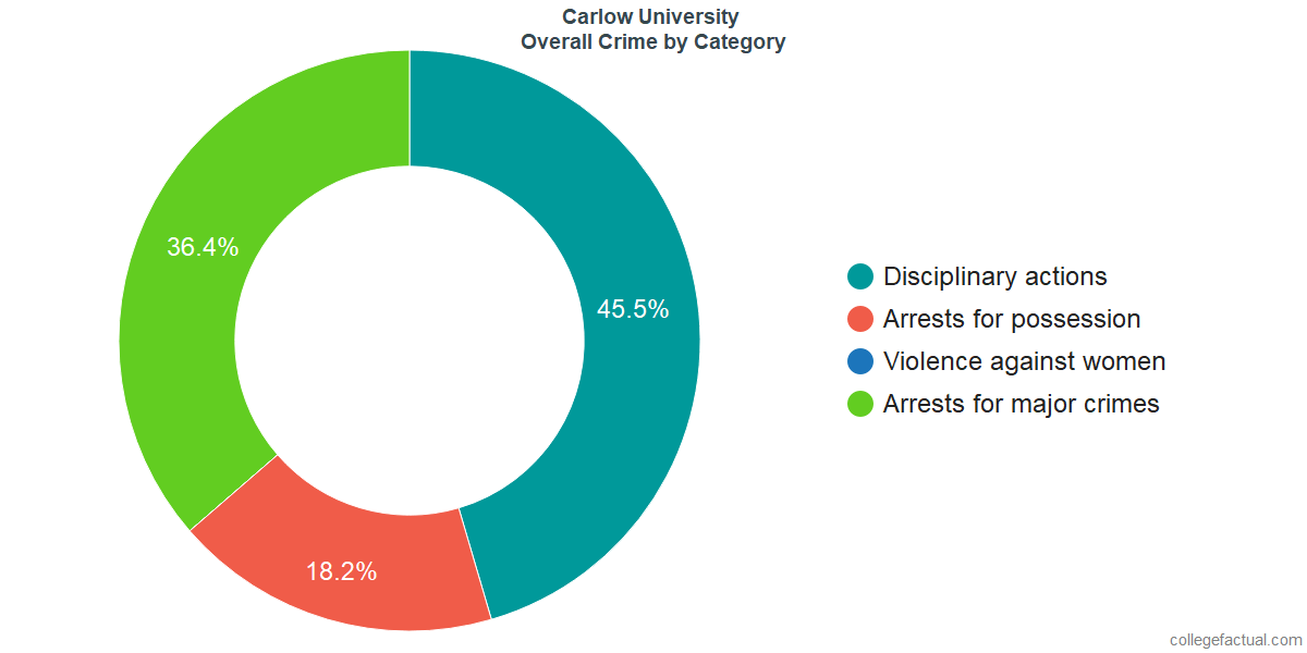Overall Crime and Safety Incidents at Carlow University by Category