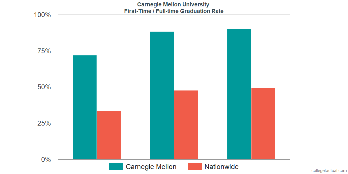 Graduation rates for first-time / full-time students at Carnegie Mellon University