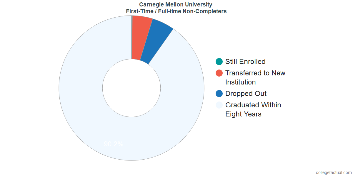 Non-completion rates for first-time / full-time students at Carnegie Mellon University