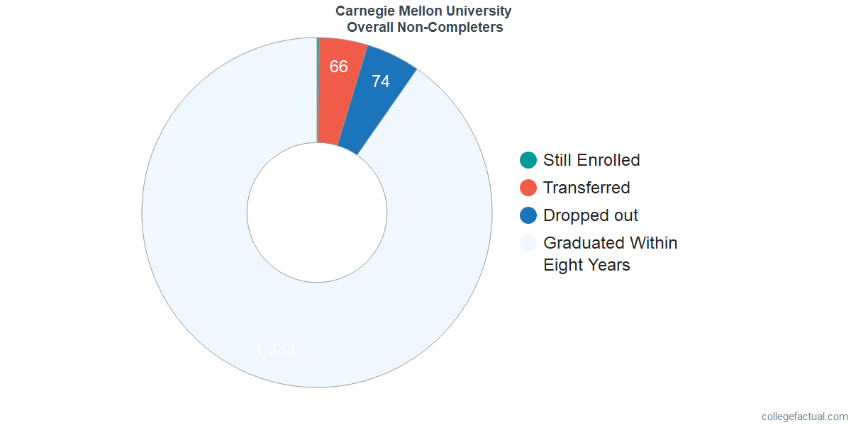 outcomes for students who failed to graduate from Carnegie Mellon University