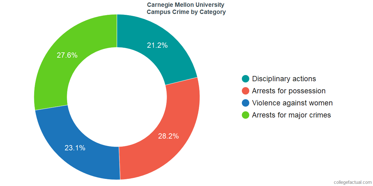 On-Campus Crime and Safety Incidents at Carnegie Mellon University by Category