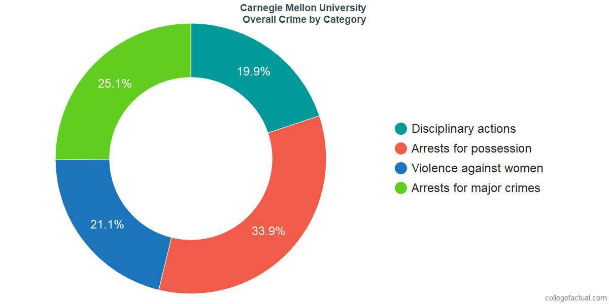 Overall Crime and Safety Incidents at Carnegie Mellon University by Category