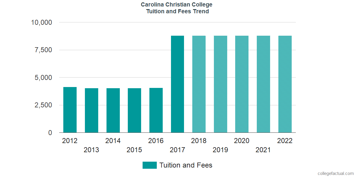 Tuition and Fees Trends at Carolina Christian College