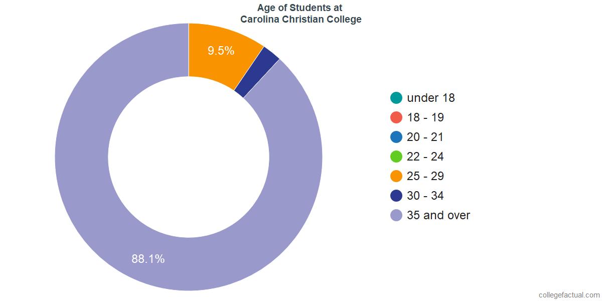 Age of Undergraduates at Carolina Christian College