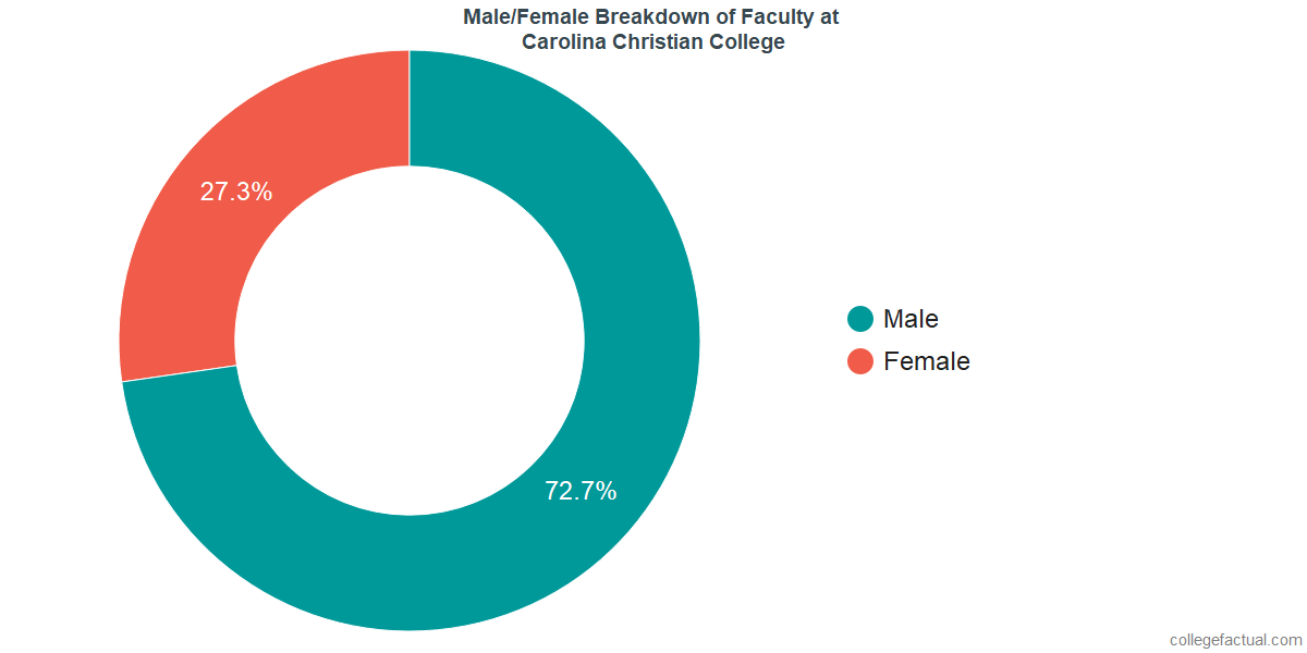 Male/Female Diversity of Faculty at Carolina Christian College