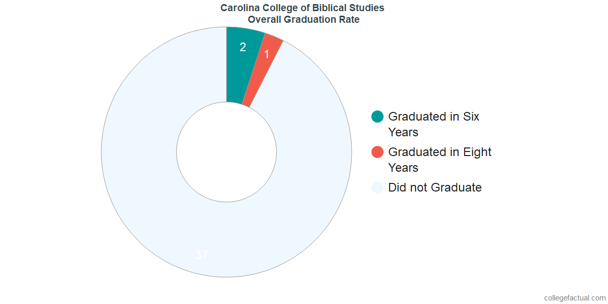Undergraduate Graduation Rate at Carolina College of Biblical Studies