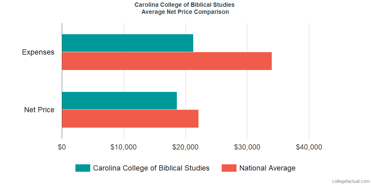 Net Price Comparisons at Carolina College of Biblical Studies
