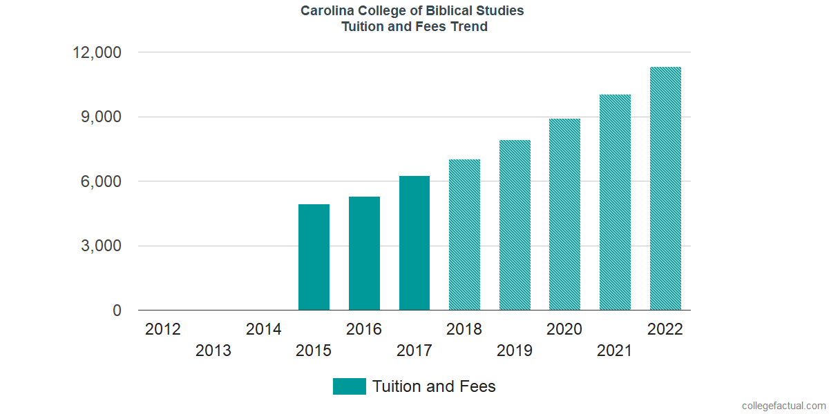 Tuition and Fees Trends at Carolina College of Biblical Studies