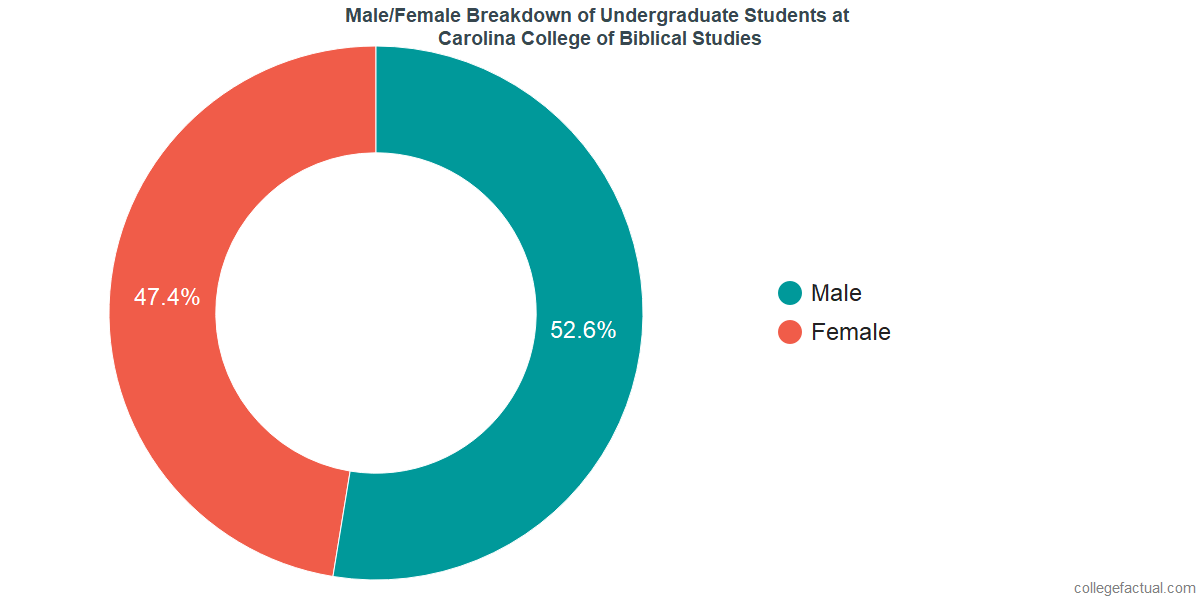 Male/Female Diversity of Undergraduates at Carolina College of Biblical Studies