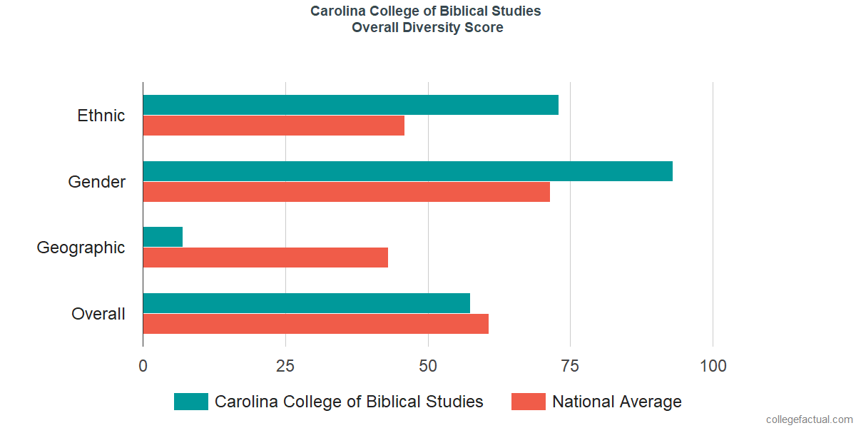 Overall Diversity at Carolina College of Biblical Studies