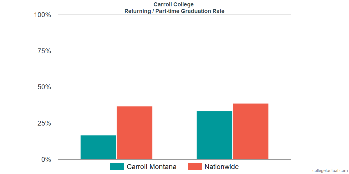 Graduation rates for returning / part-time students at Carroll College