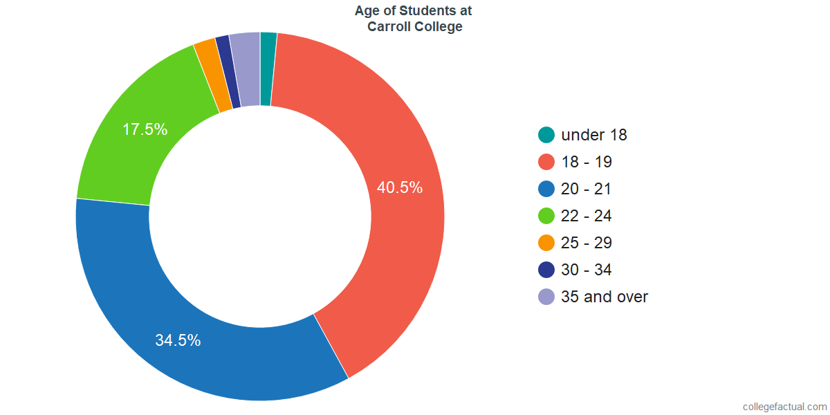 Age of Undergraduates at Carroll College