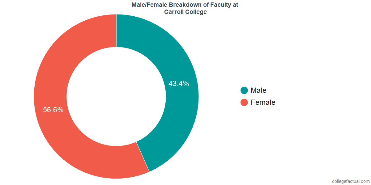 Male/Female Diversity of Faculty at Carroll College