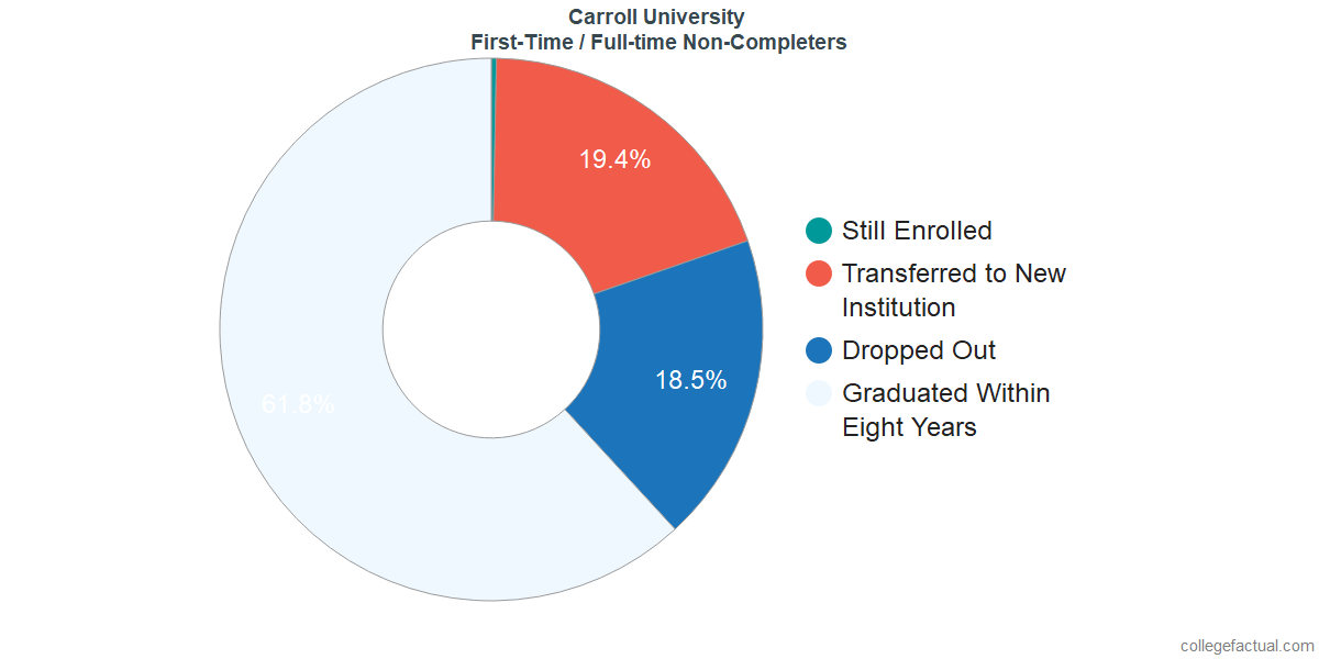 Non-completion rates for first-time / full-time students at Carroll University