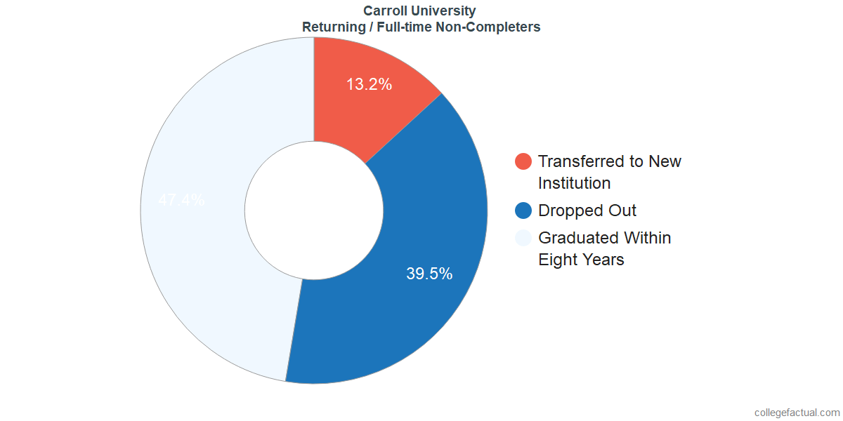 Non-completion rates for returning / full-time students at Carroll University