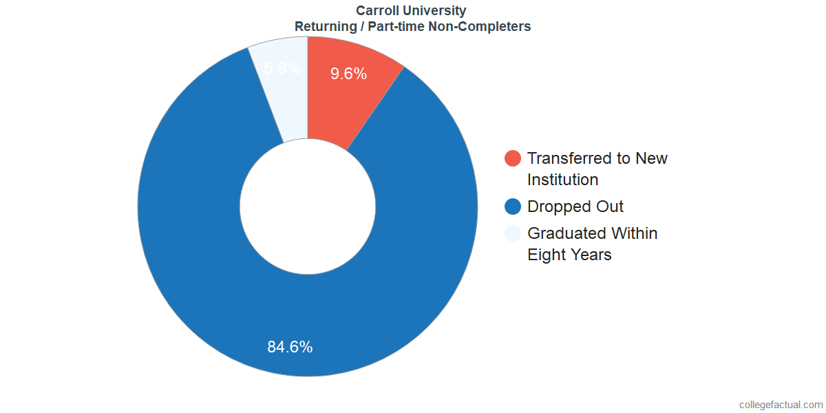 Non-completion rates for returning / part-time students at Carroll University