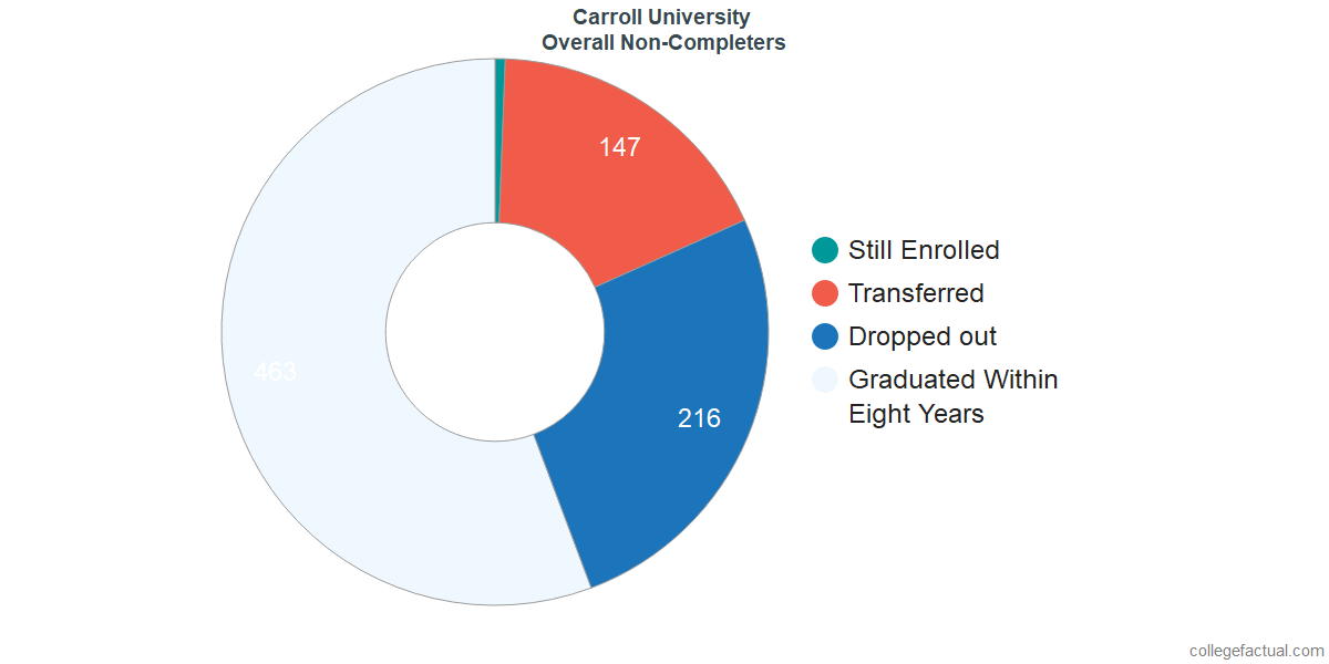 outcomes for students who failed to graduate from Carroll University