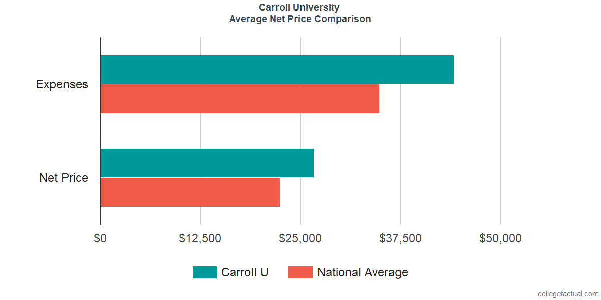 Net Price Comparisons at Carroll University