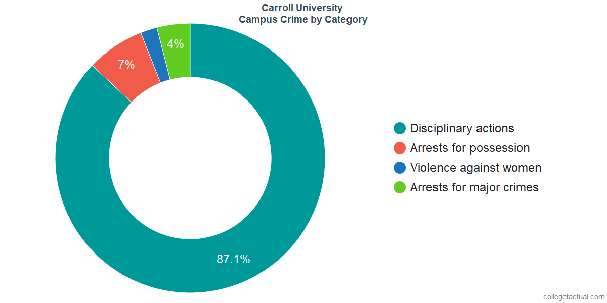 On-Campus Crime and Safety Incidents at Carroll University by Category