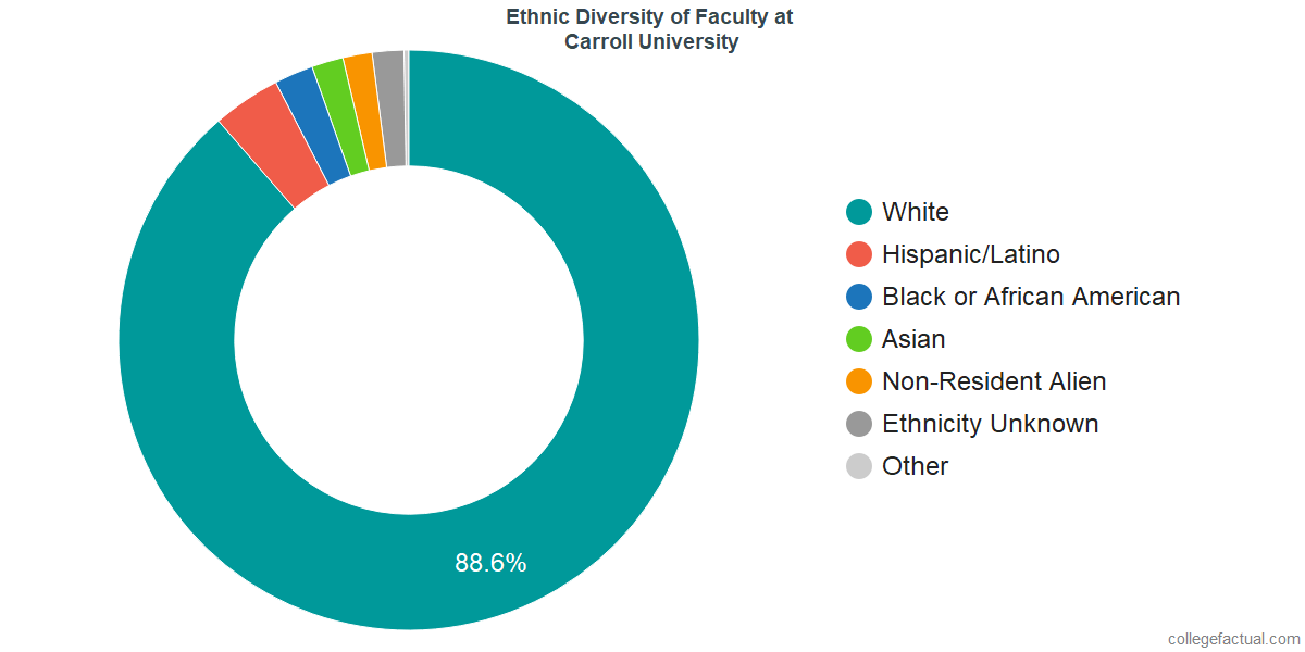 Ethnic Diversity of Faculty at Carroll University