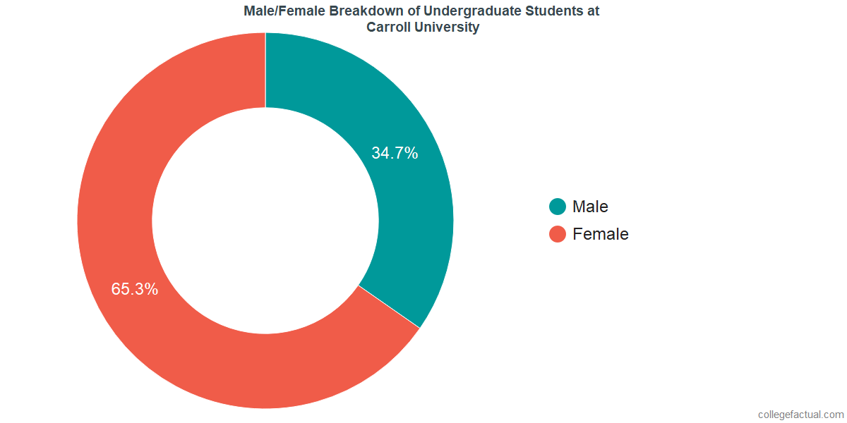 Male/Female Diversity of Undergraduates at Carroll University