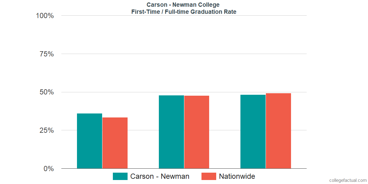 Graduation rates for first-time / full-time students at Carson - Newman College