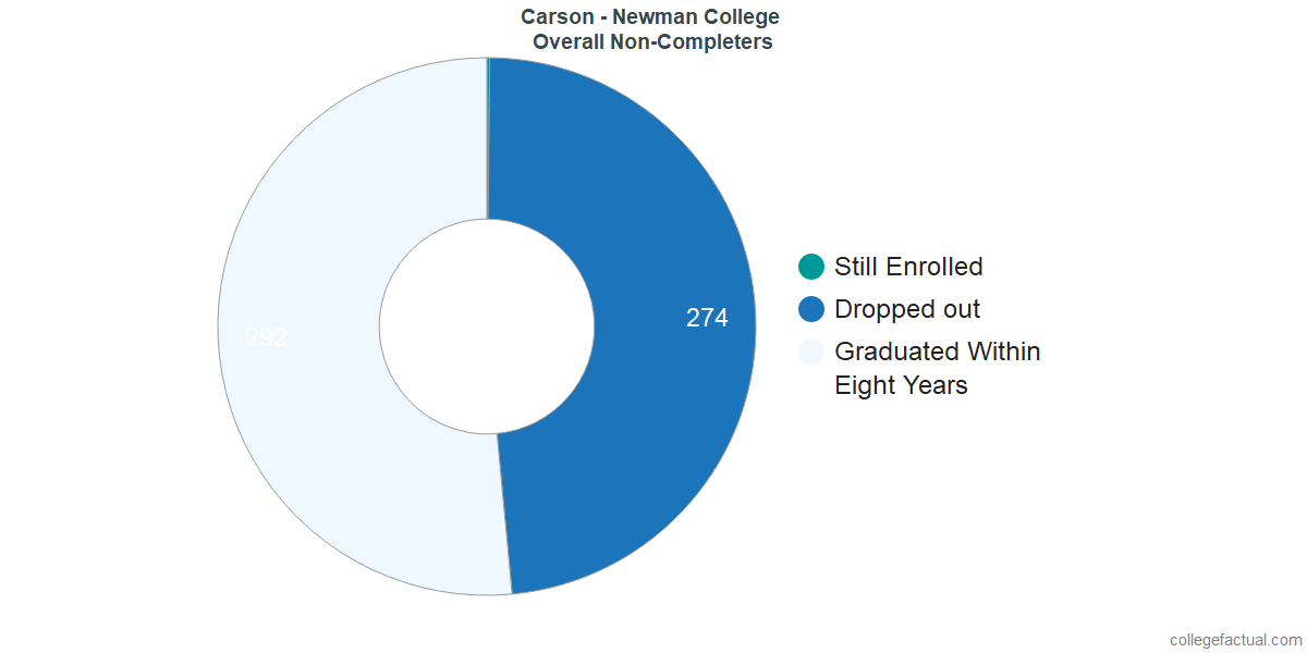 outcomes for students who failed to graduate from Carson - Newman College