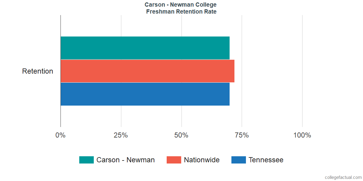 Freshman Retention Rate at Carson - Newman College