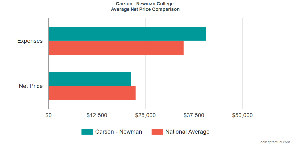 Net Price Comparisons at Carson - Newman College