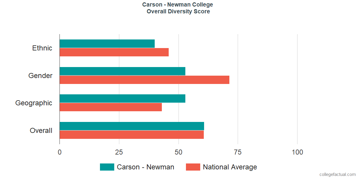 Overall Diversity at Carson - Newman College