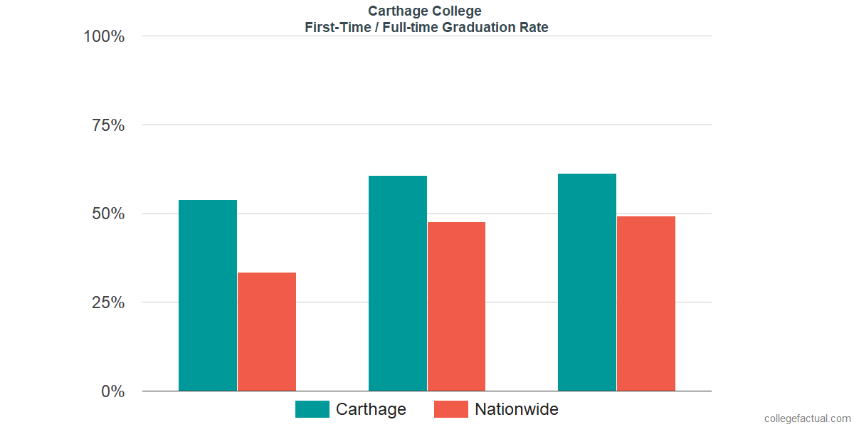 Graduation rates for first-time / full-time students at Carthage College