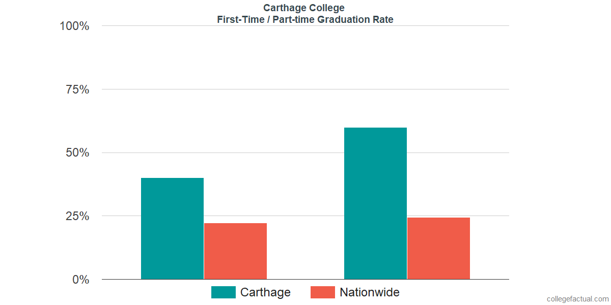 Graduation rates for first-time / part-time students at Carthage College