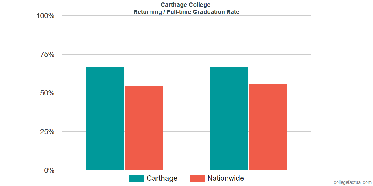 Graduation rates for returning / full-time students at Carthage College