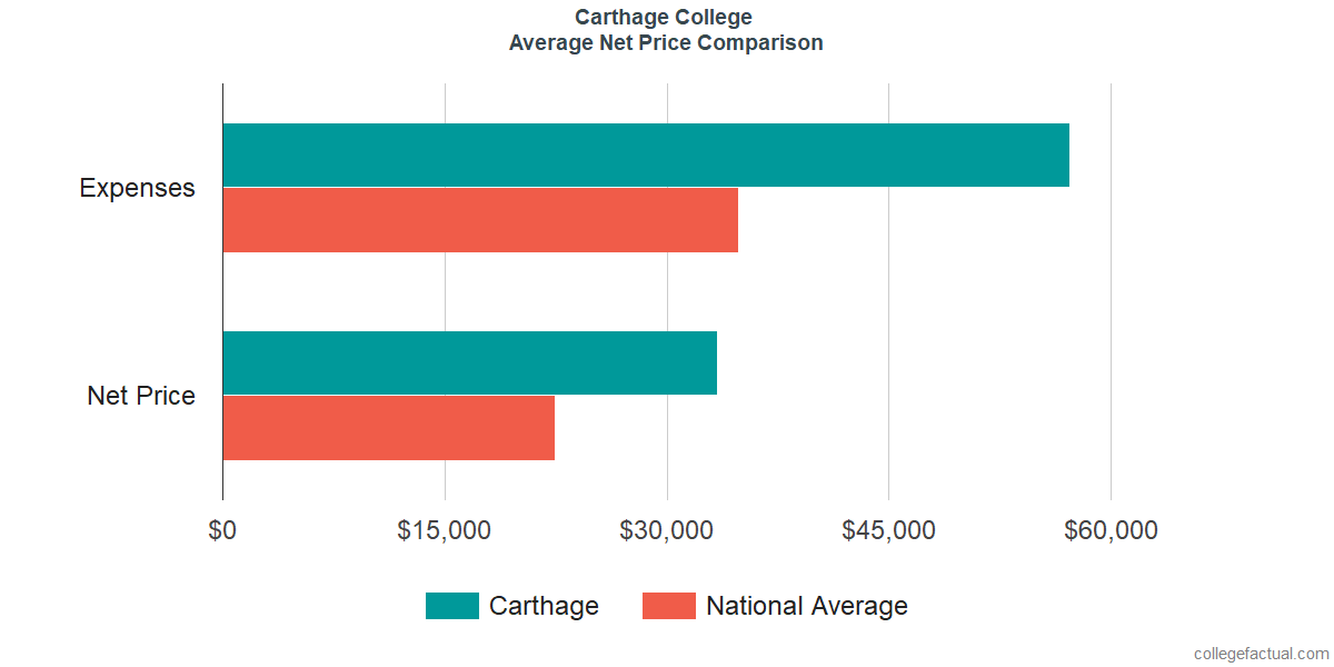 Net Price Comparisons at Carthage College