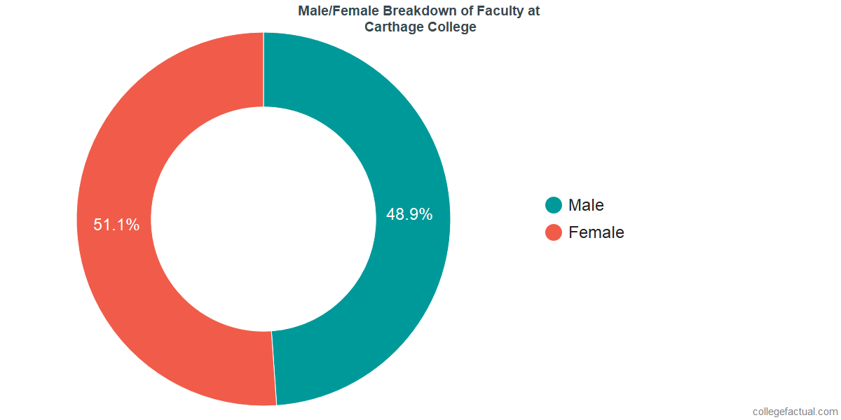 Male/Female Diversity of Faculty at Carthage College