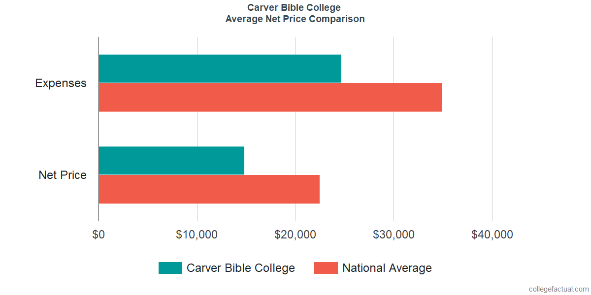 Net Price Comparisons at Carver Bible College