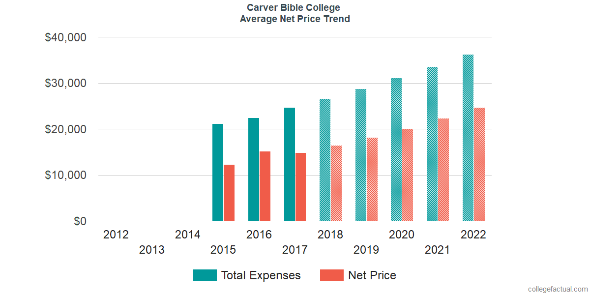Net Price Trends at Carver Bible College