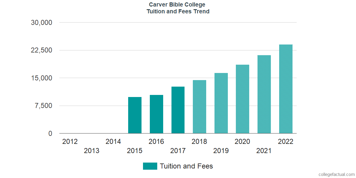 Tuition and Fees Trends at Carver Bible College