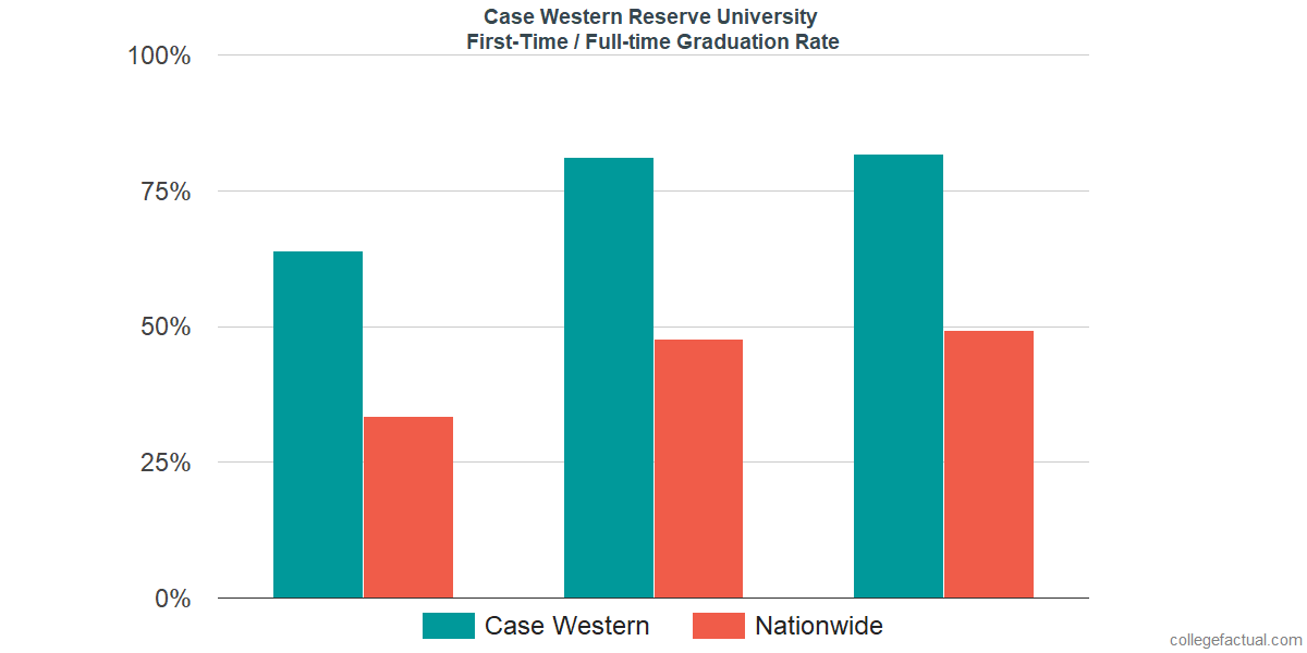 Graduation rates for first-time / full-time students at Case Western Reserve University