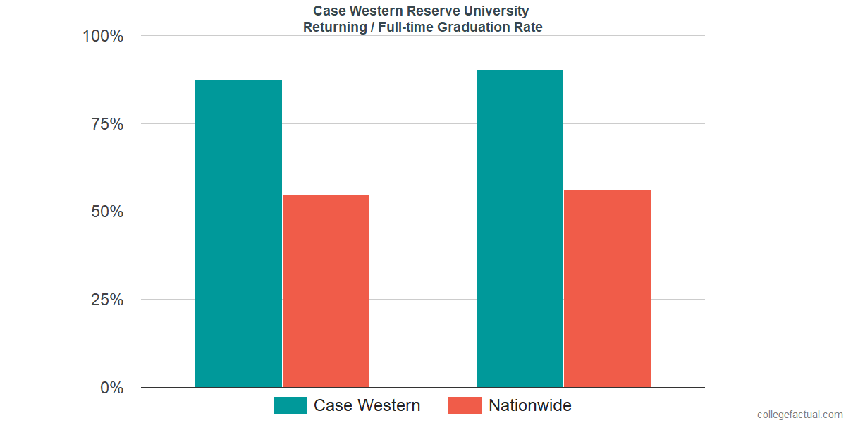 Graduation rates for returning / full-time students at Case Western Reserve University