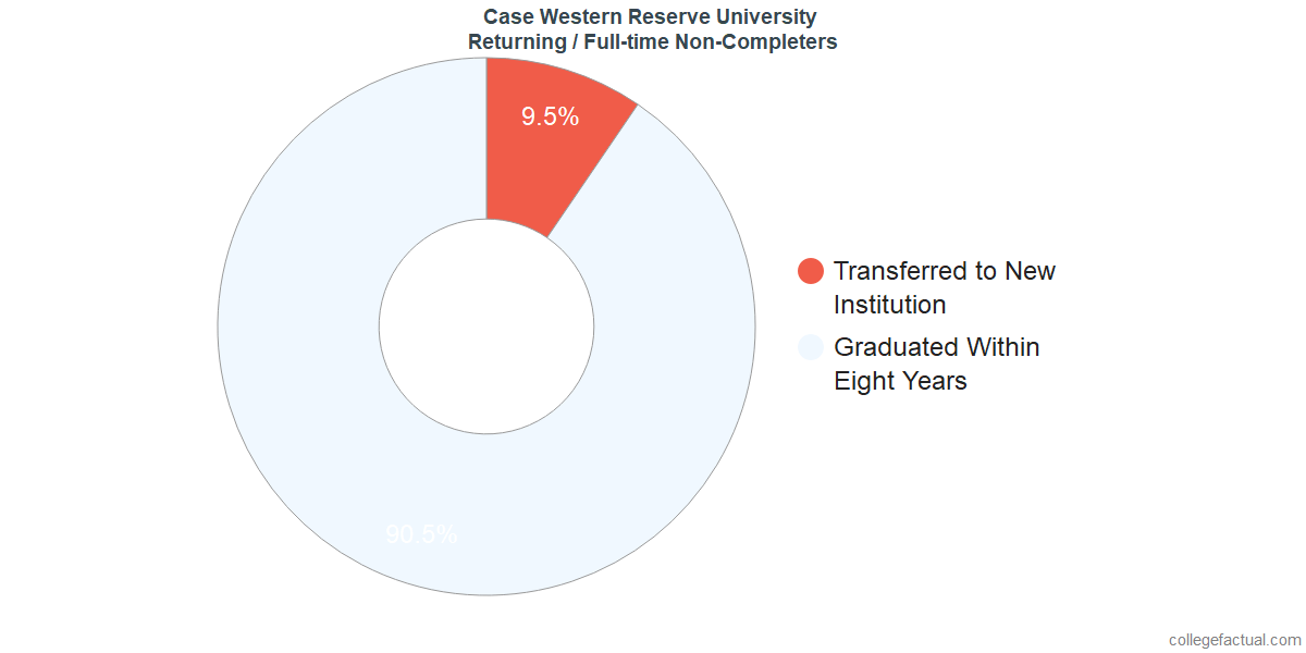 Non-completion rates for returning / full-time students at Case Western Reserve University