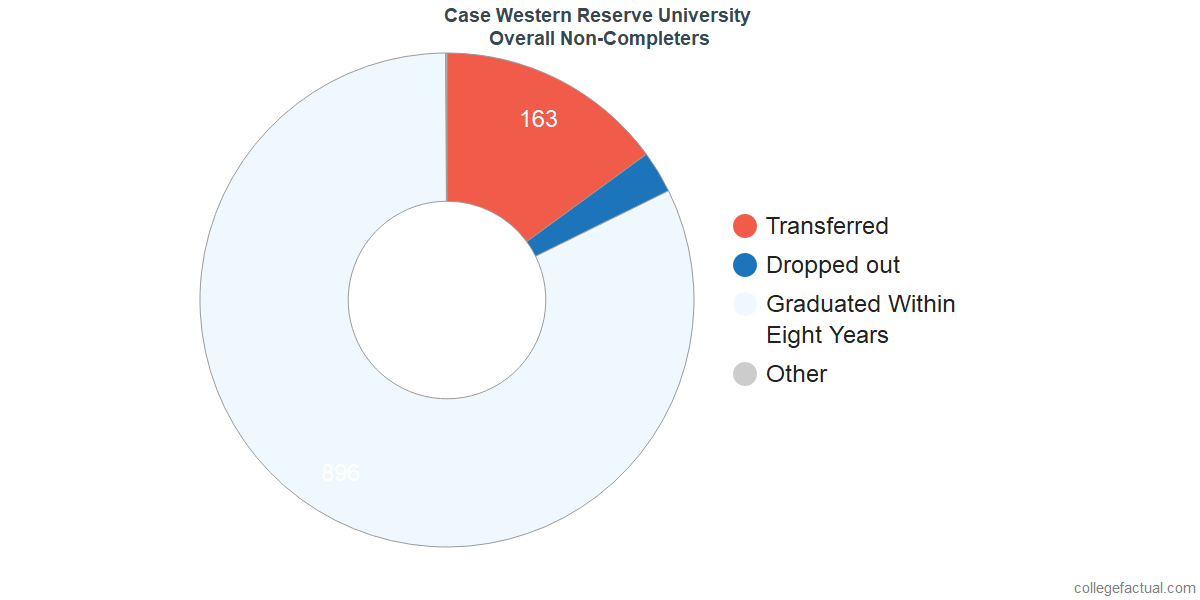 dropouts & other students who failed to graduate from Case Western Reserve University