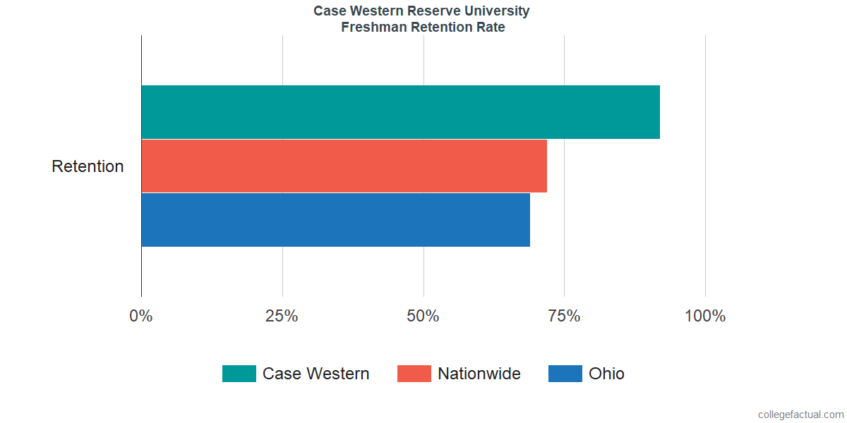 Freshman Retention Rate at Case Western Reserve University
